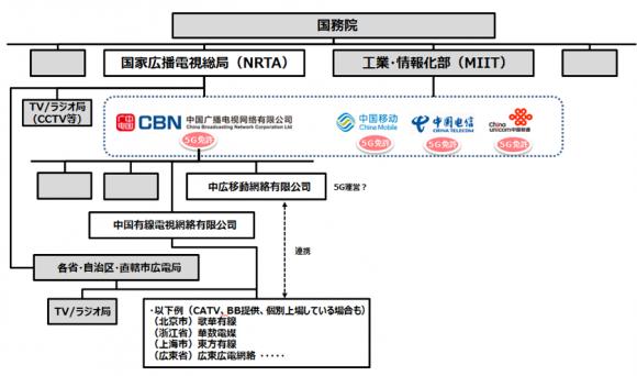 放送分野監督機関と関連事業者の構成の立ち位置
