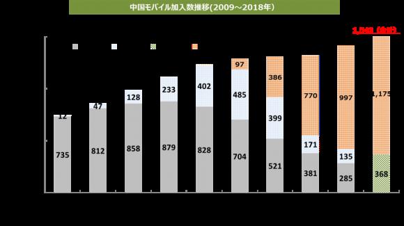中国のモバイル加入数・世代別推移