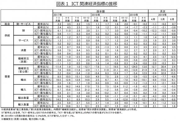 ICT 関連経済指標の推移