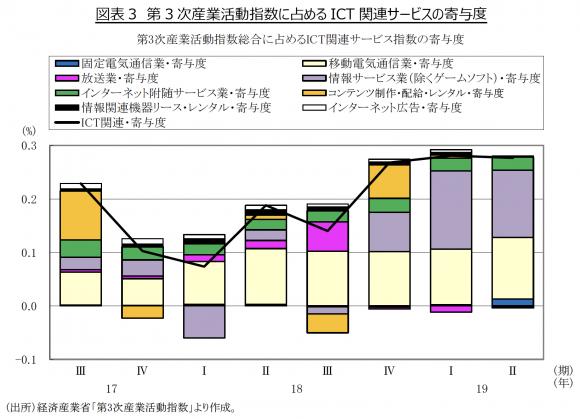 第3次産業活動指数に占める ICT 関連サービスの寄与度