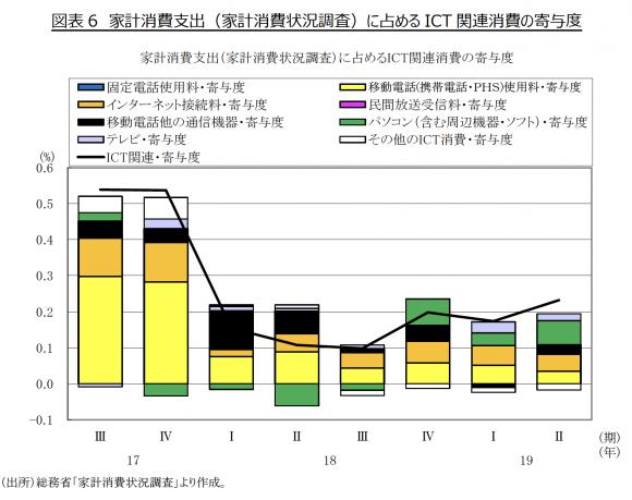 家計消費支出(家計消費状況調査)に占める ICT 関連消費の寄与度