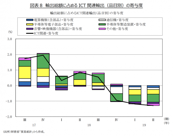 輸出総額に占める ICT 関連輸出(品目別)の寄与度