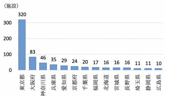 都道府県別のコワーキングスペース施設数(10施設以上)