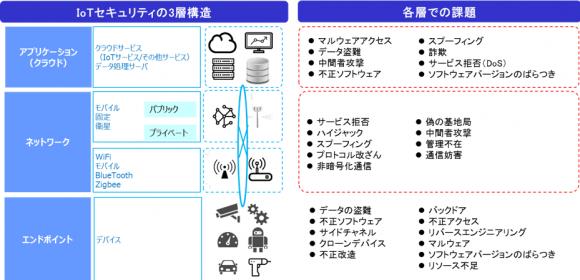 IoTセキュリティの3層構造と各層での課題