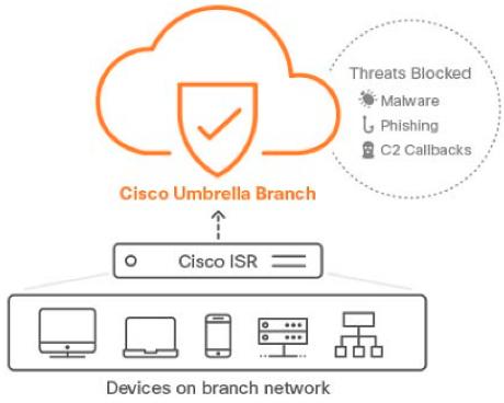 ネットワークでの保護サービスの一例