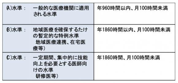 2024年から導入される医師の時間外労働規制