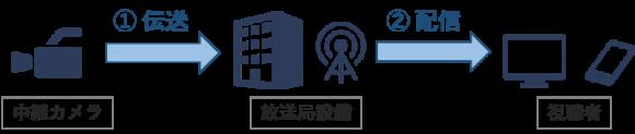 放送における5G活用