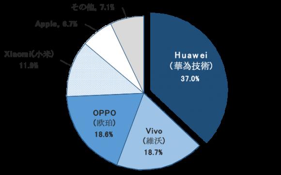 中国スマートフォン市場シェア