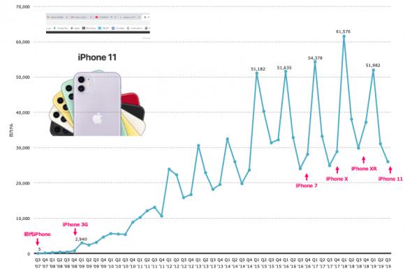 2007~2019年における四半期ごとのiPhone売上