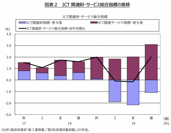 図表2  ICT関連財・サービス総合指標の推移