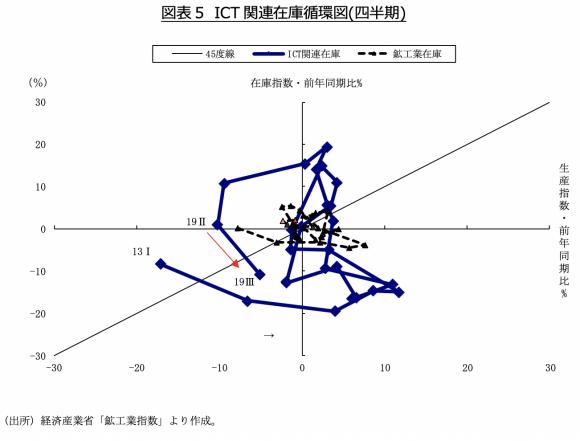 図表5 ICT関連在庫循環図(四半期)