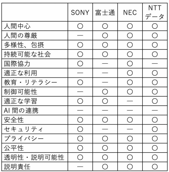 各日本企業の倫理に関するルールの比較分析