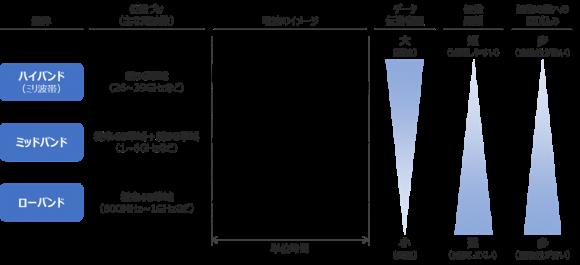 モバイル通信に用いられる電波の特徴