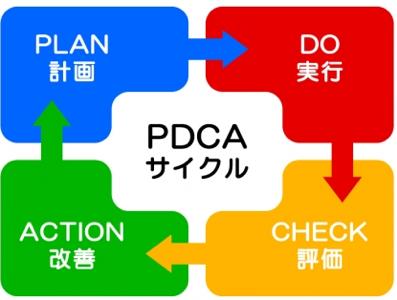 PDCAサイクルにおけるプロセスマイニングの領域