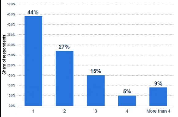 米国におけるギグ・ワーカーの現在従事している業務またはプロジェクト数(2018年)