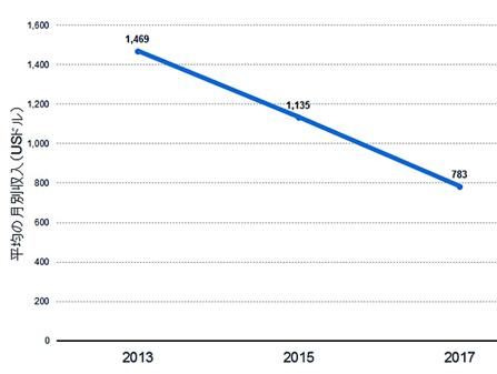 オンラインプラットフォームを利用した ギグ・ワーカーの平均月額報酬 (輸送・配達分野を抜粋)