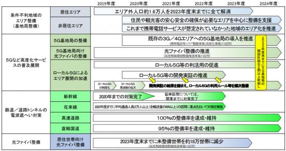 「ICTインフラ地域展開マスタープラン」の概要(ロードマップ)