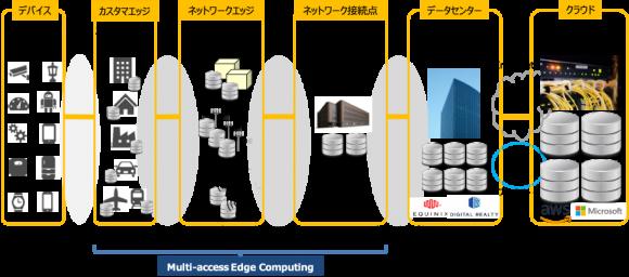 エッジコンピューティングの概念図