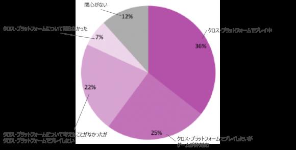 クロス・プラットフォーム・ゲームに対するユーザー需要(2019年)