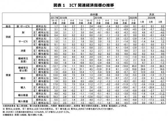 ICT関連経済指標の推移