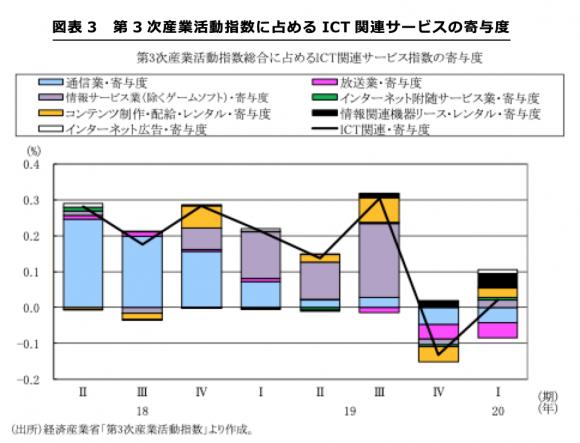 第3次産業活動指数に占めるICT関連サービスの寄与度