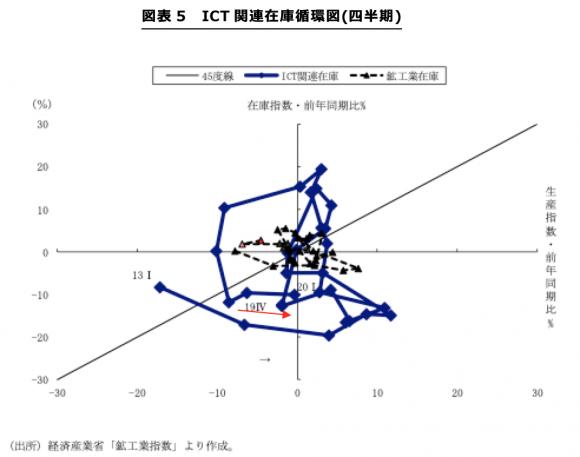ICT関連在庫循環図(四半期)
