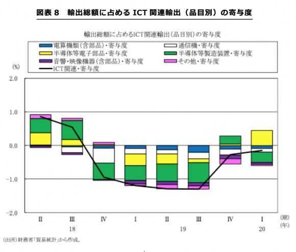 輸出総額に占めるICT関連輸出(品目別)の寄与度
