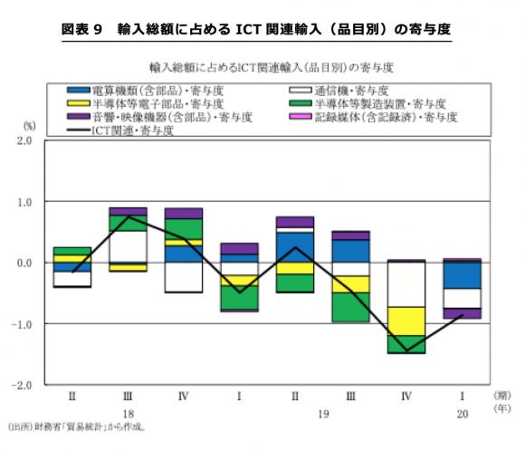 輸入総額に占めるICT関連輸入(品目別)の寄与度