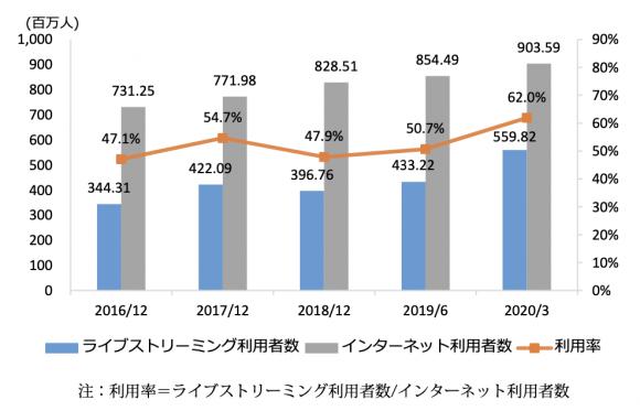 【図1】中国のライブストリーミング利用者数推移