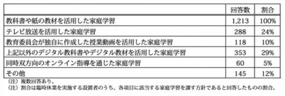 【表1】臨時休校を実施する学校における学習指導等の状況