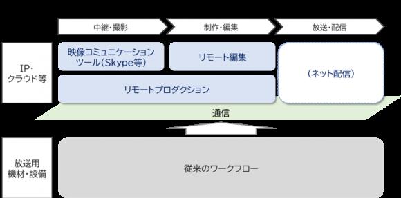 【図4】アフターコロナ時代に向かって拡張する放送のワークフロー(イメージ)