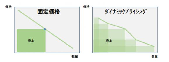 【図1】固定価格とダイナミックプライシングのイメージ