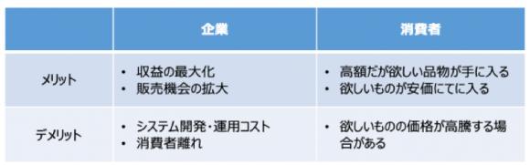 【表1】ダイナミックプライシング導入時のメリットとデメリット(企業/消費者別)