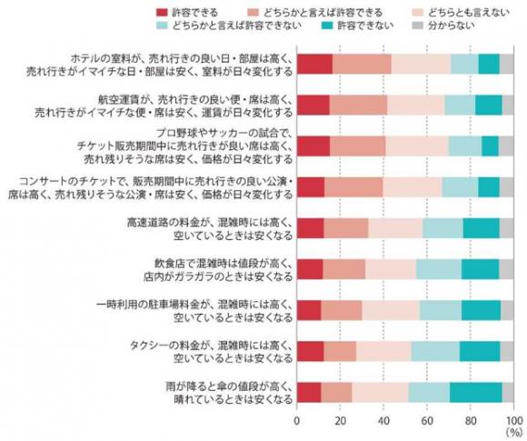 【図2】ダイナミックプライシング導入の許容度に関する調査結果