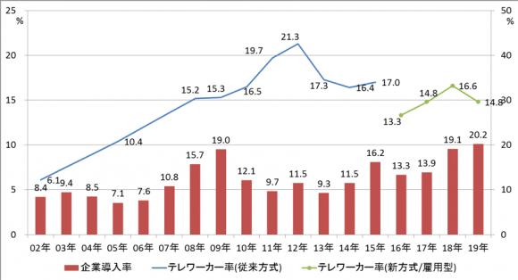 【図1】テレワークの普及状況の推移