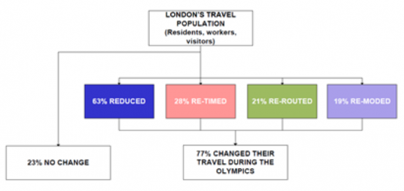 【図3】ロンドンオリンピック時の交通量削減の例