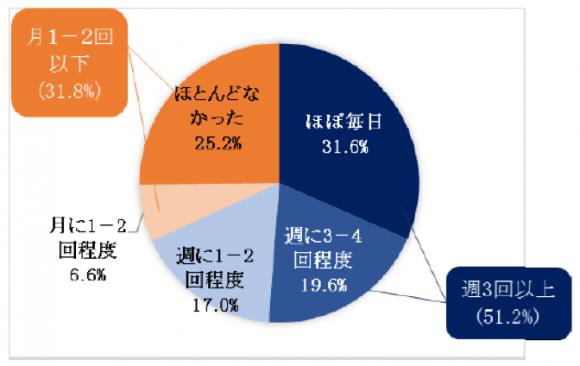 【図5】新型コロナウイルス感染防止のためのテレワーク実施頻度