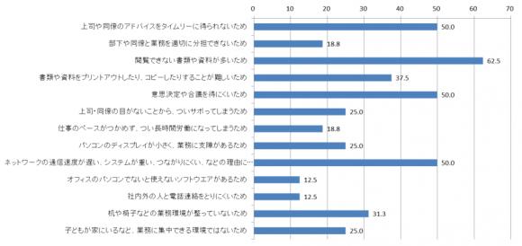 【図6】「緊急在宅勤務」実施時の業務効率低下要因