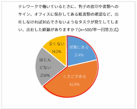 【図9】「紙とハンコ」問題の顕在化例