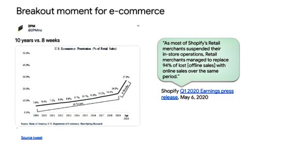 【図6】新型コロナにより普及が拡大したeコマース市場