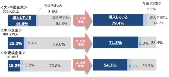 【図1】テレワークの導入率(規模別、3~4月)