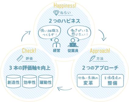 【図2】内田洋行の考える働き方変革[4]