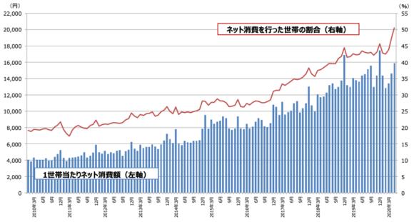 【図1】ネット消費の動向