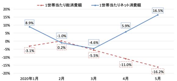 【図2】消費の動向(対前年同月比)