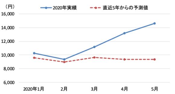 【図3】コロナによるネット消費の拡大(1世帯当たりのネット消費額)
