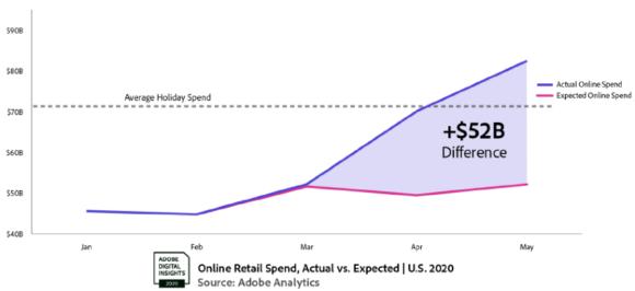 【図4】コロナによるネット消費の拡大(米国)