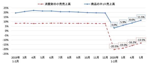 【図5】消費の動向(中国、対前年同期比)