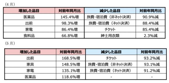 【表1】ネット消費で増加・減少した品目