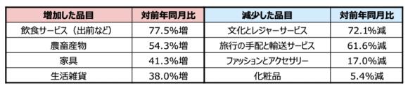 【表2】ネット消費で増加・減少した品目(韓国、5月)