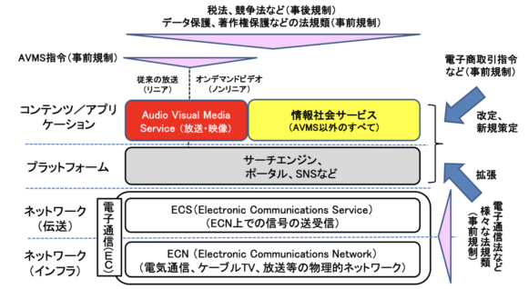 【図1】EUの情報通信(ICT)市場の規制構造とプラットフォームの位置付け